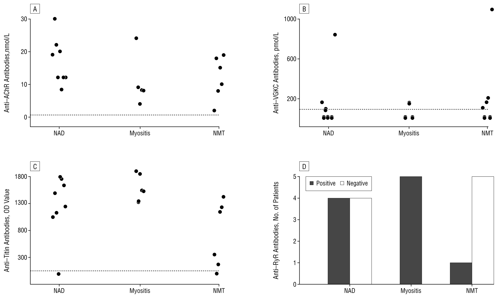 Autoantibodies In Thymoma Associated Myasthenia Gravis With Myositis