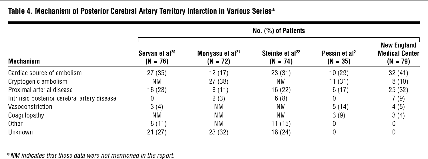 Posterior Cerebral Artery Territory Infarcts In The New England