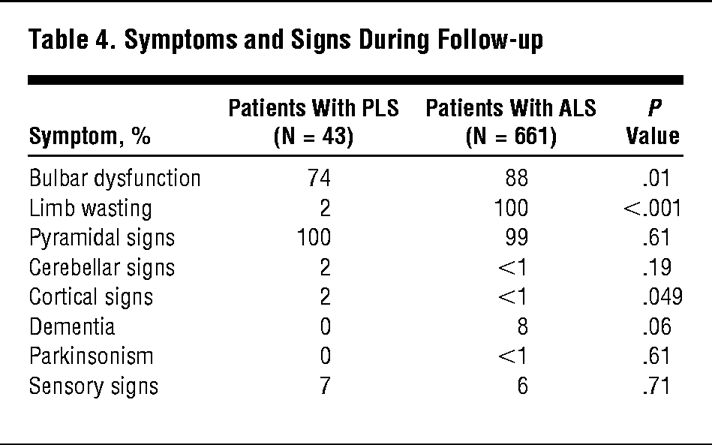 Symptoms And Signs During Follow Up