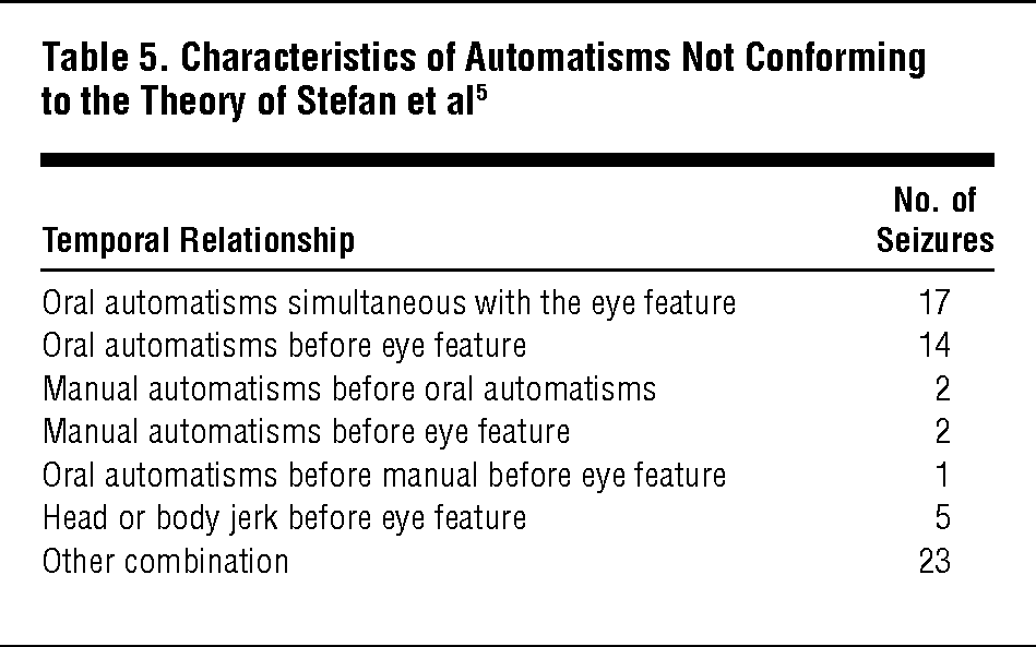 Characteristics of Automatisms Not Conforming to the Theory of Stefan et al