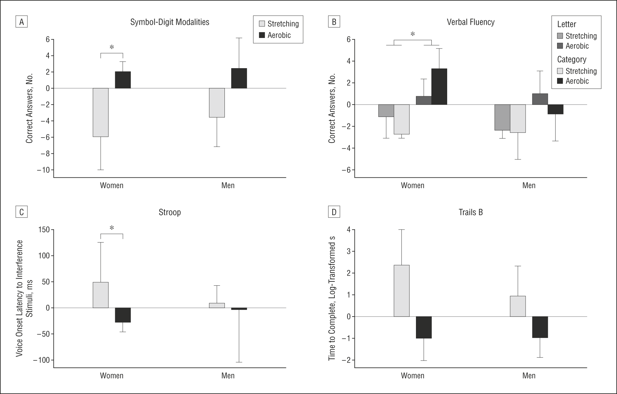 Effects of Aerobic Exercise on Mild Cognitive Impairment