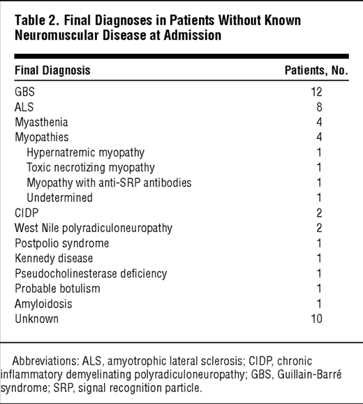 Causes and Outcomes of Acute Neuromuscular Respiratory ...