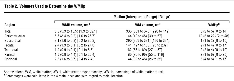 Functional Impact of White Matter Hyperintensities in
