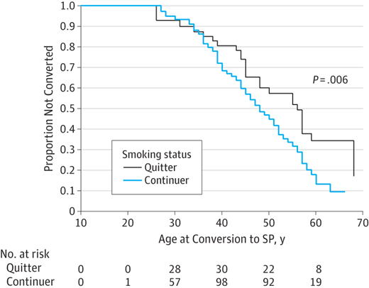 Effect of Smoking Cessation on Multiple Sclerosis