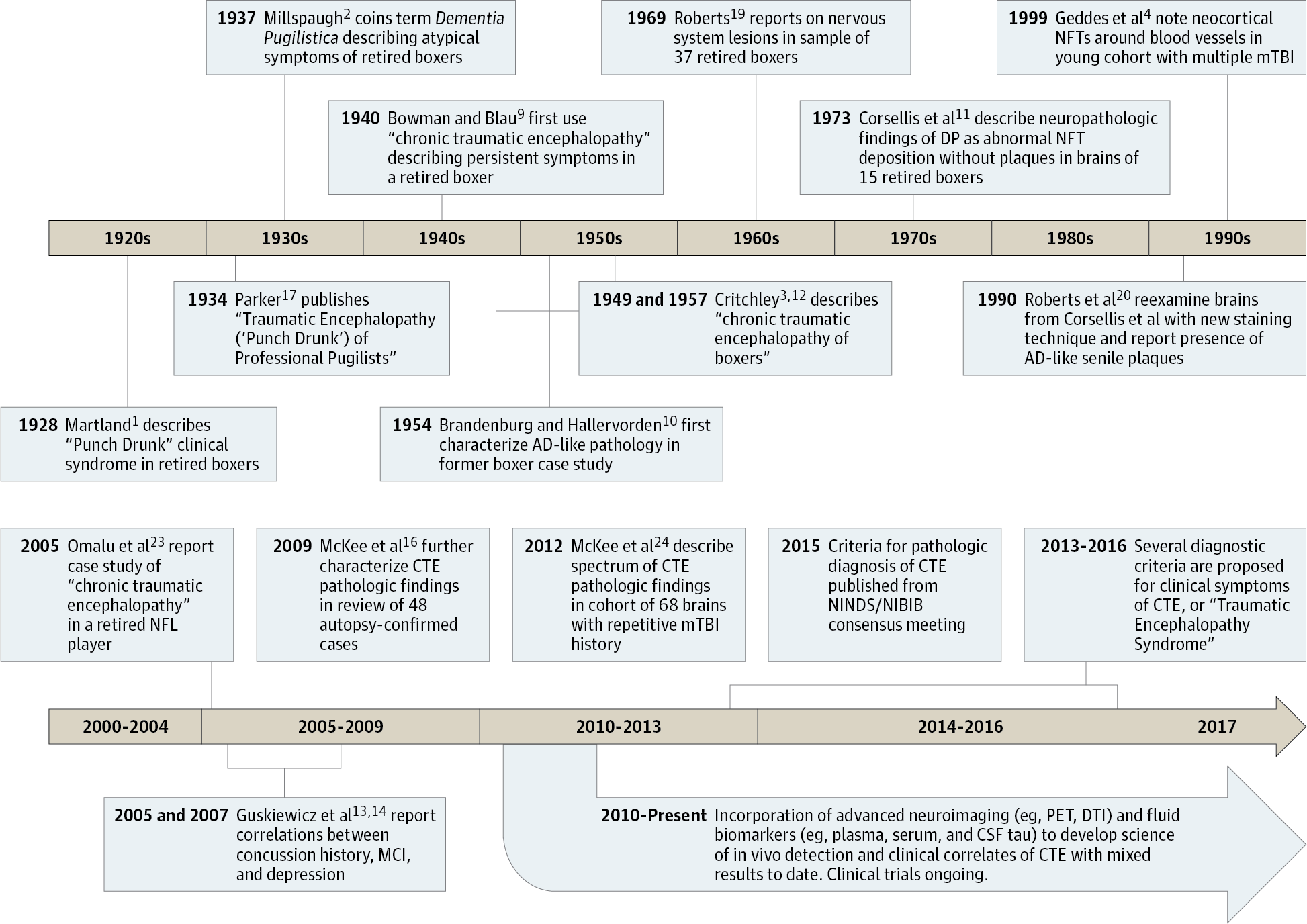 Research Gaps And Controversies In Chronic Traumatic Encephalopathy