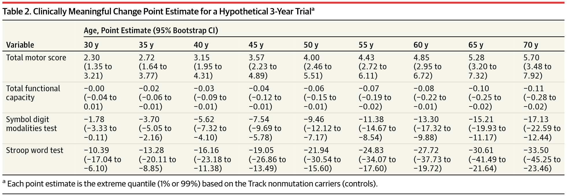 Survival End Points for Huntington Disease Trials Prior to