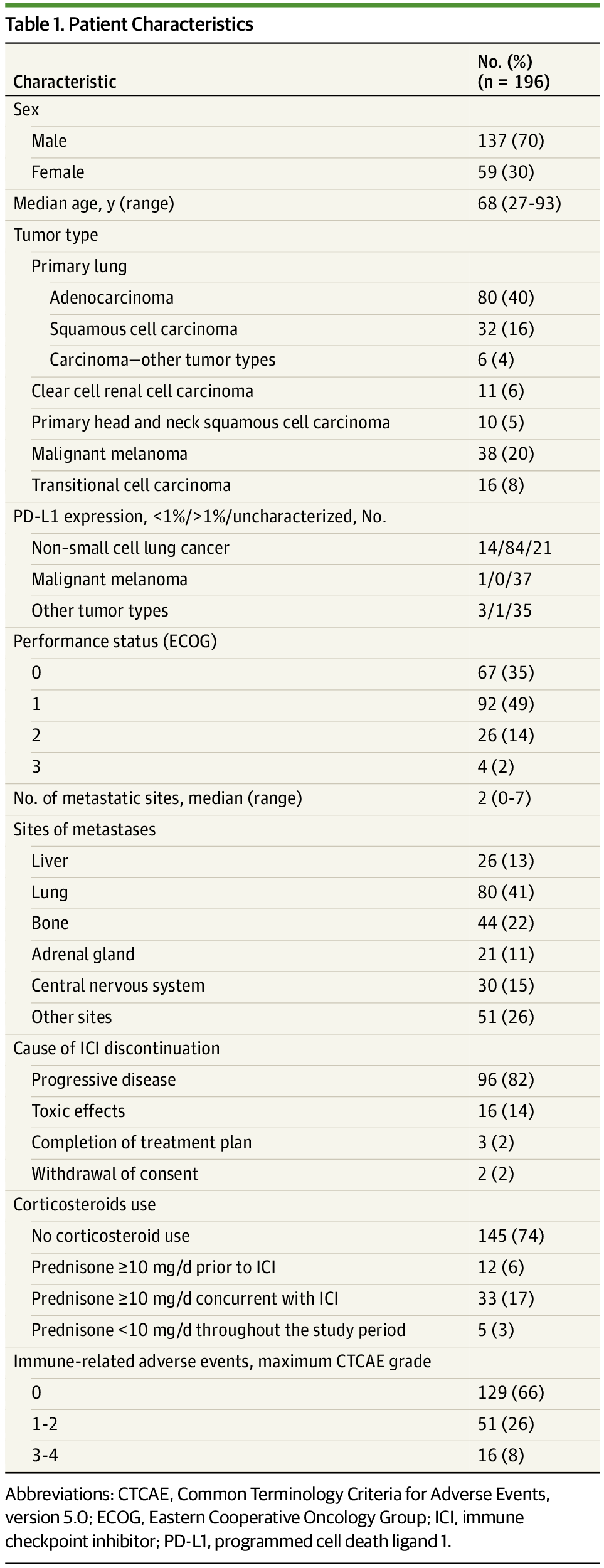 Association of Prior Antibiotic Treatment With Survival and Response to Immune Checkpoint Inhibitor Therapy in Patients With Cancer
