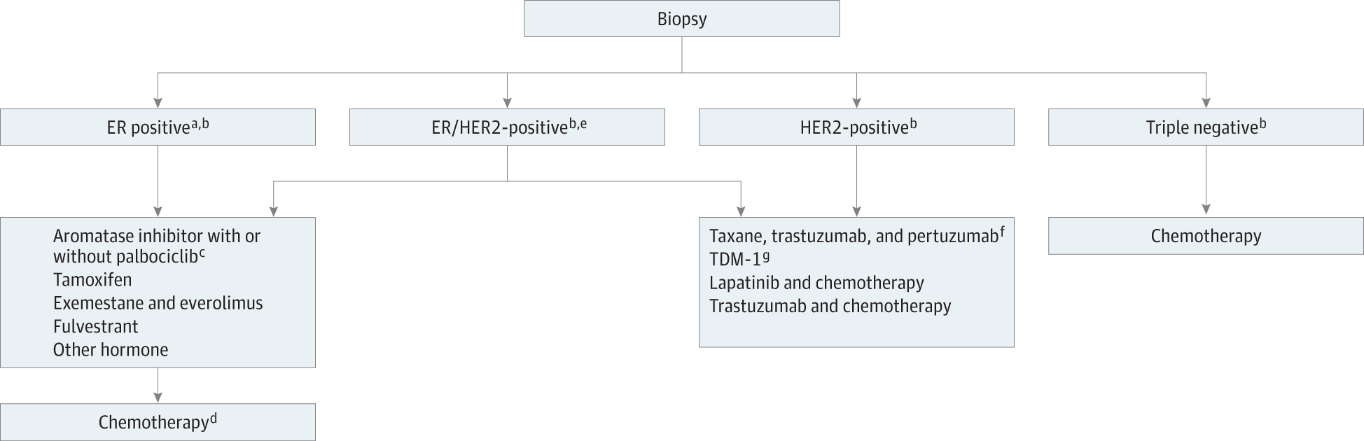 Changing Treatment Paradigms In Metastatic Breast Cancer Lessons