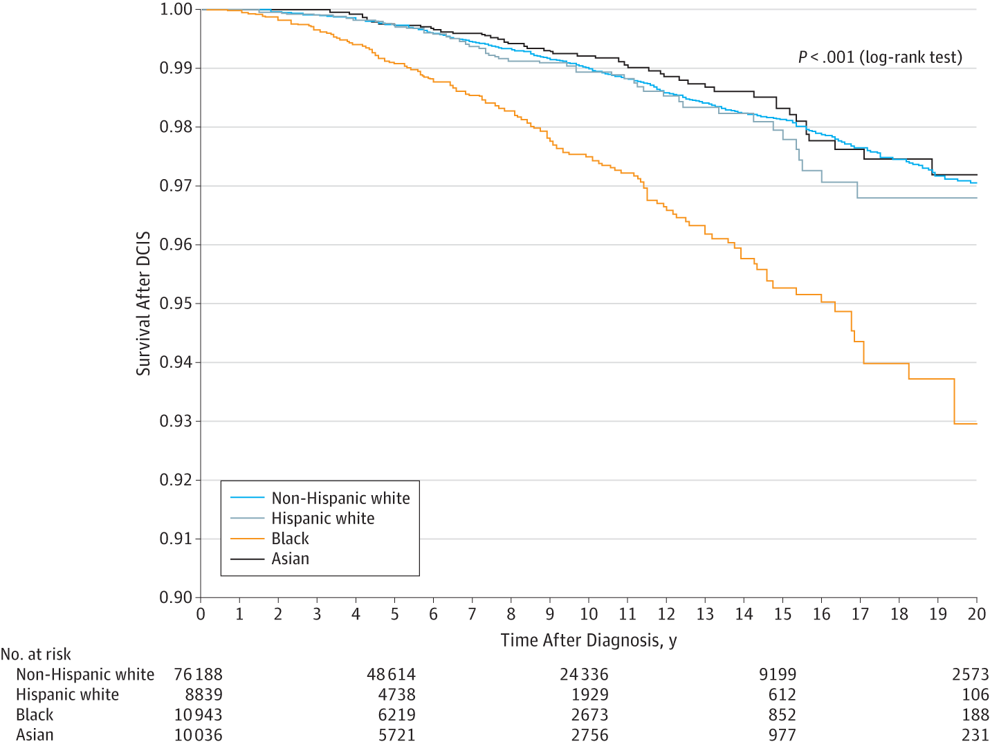 5a181f985da Twenty-Year Breast Cancer–Specific Survival After Ductal Carcinoma In Situ  (DCIS)
