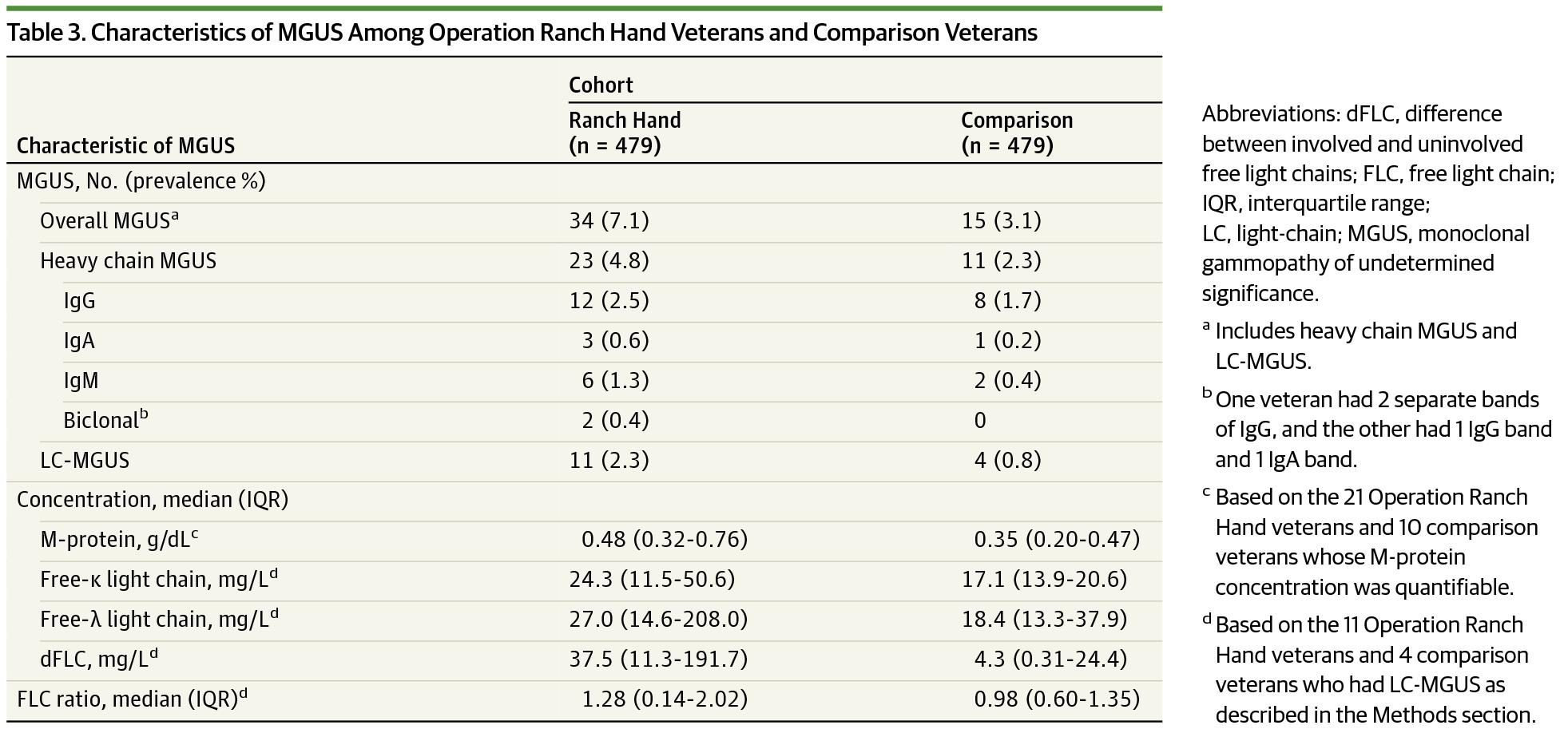 Agent Orange Exposure and Monoclonal Gammopathy