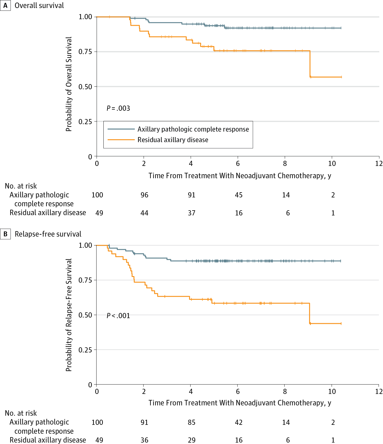 Ten Year Outcomes Of Patients With Breast Cancer With Cytologically