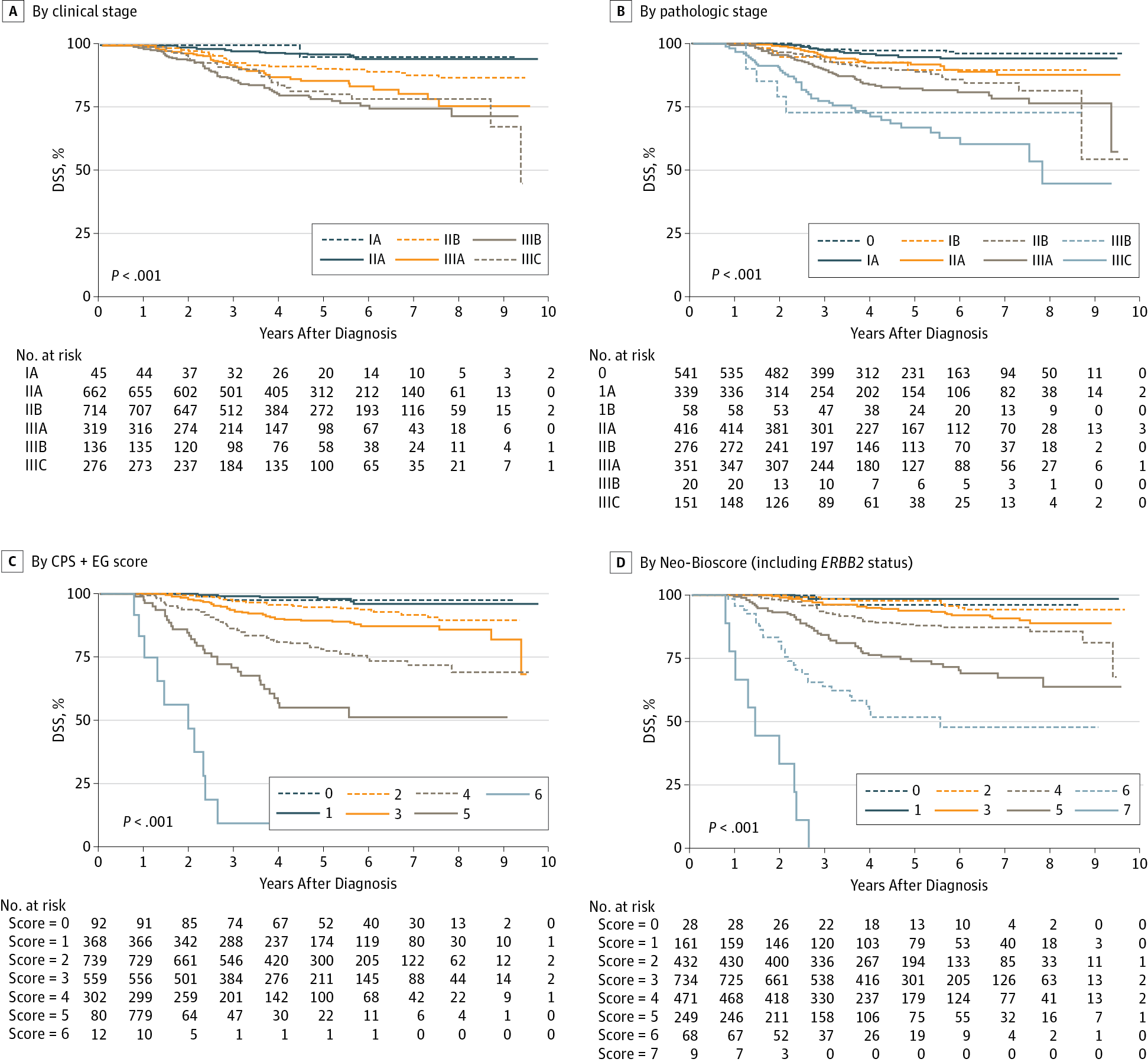 Disease Specific Survival Dss In Patients With T Cancer Receiving Neoadjuvant Chemotherapy