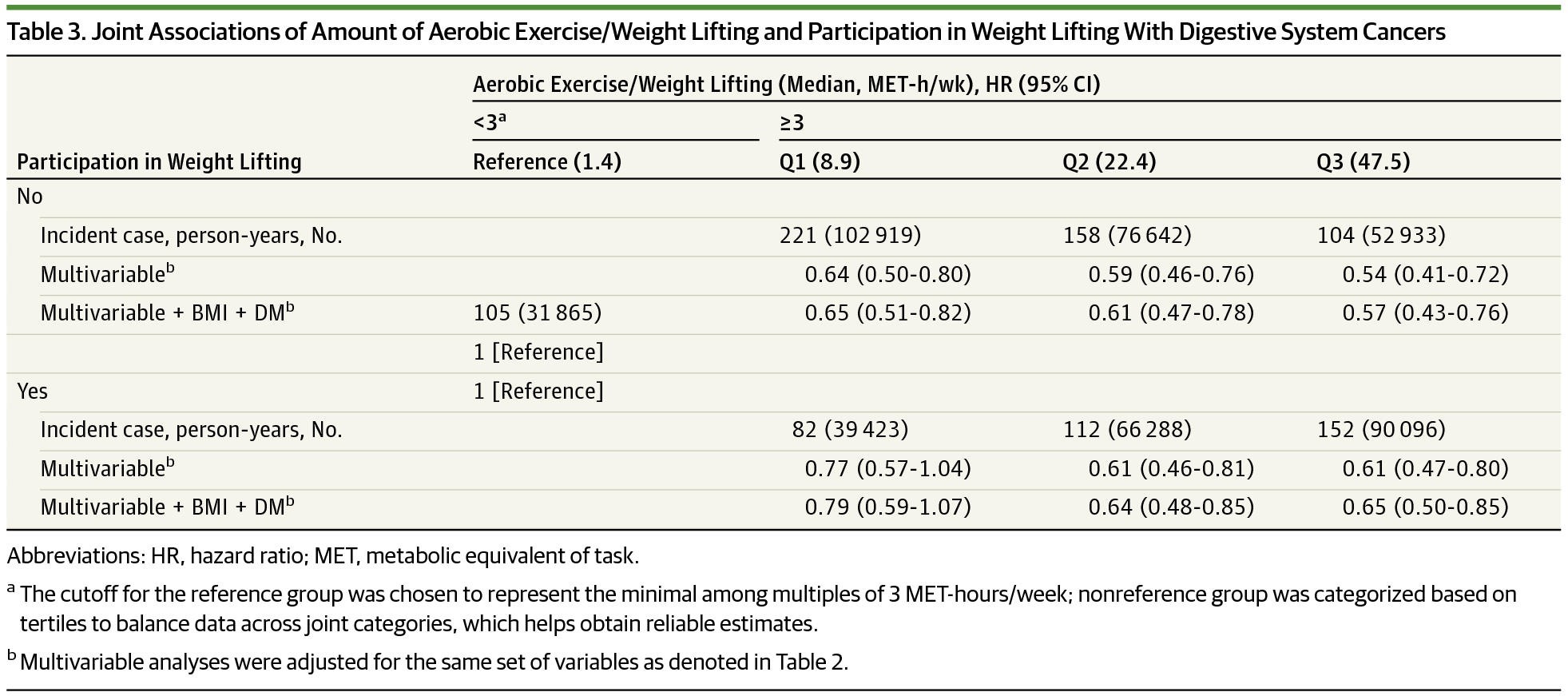 Association Of Physical Activity By Type And Intensity With