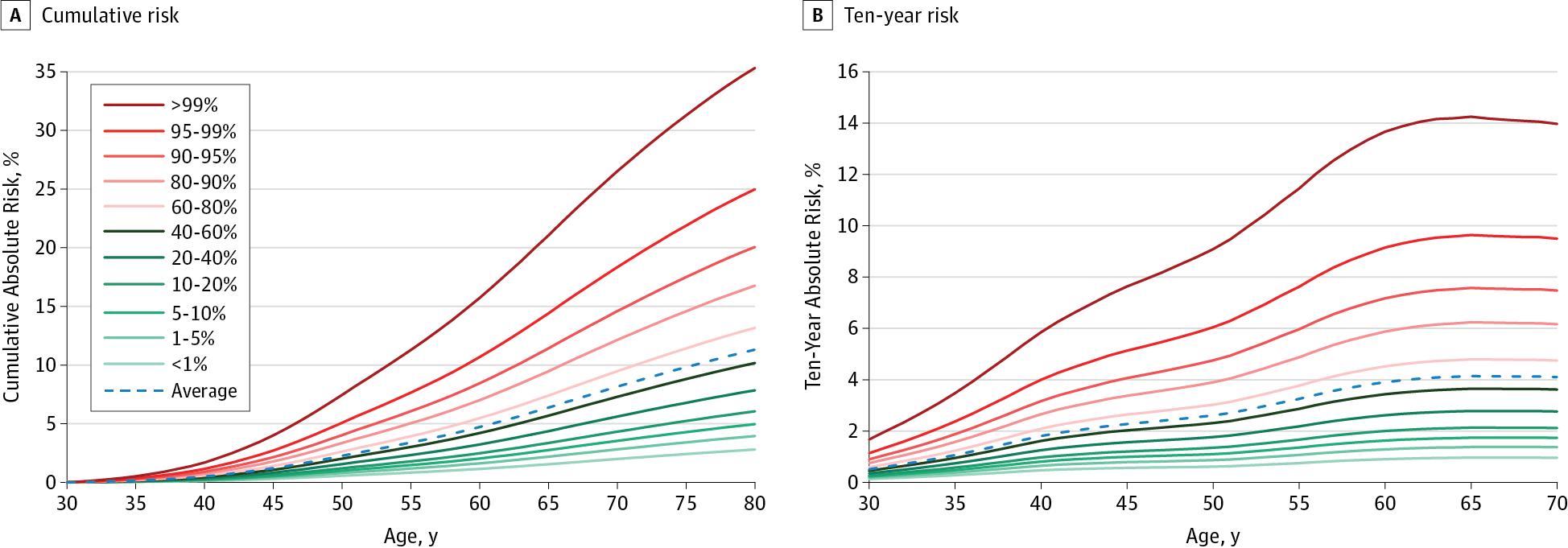 Cumulative and 10-Year Breast Cancer Risk for White Women in the United  States Stratified
