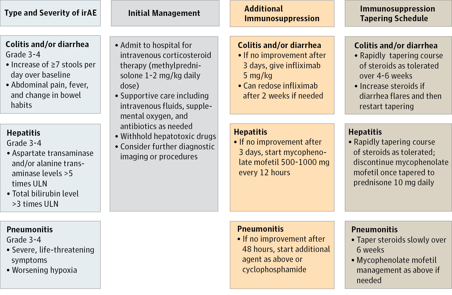 Treatment Of The Immune Related Adverse Effects Of Immune