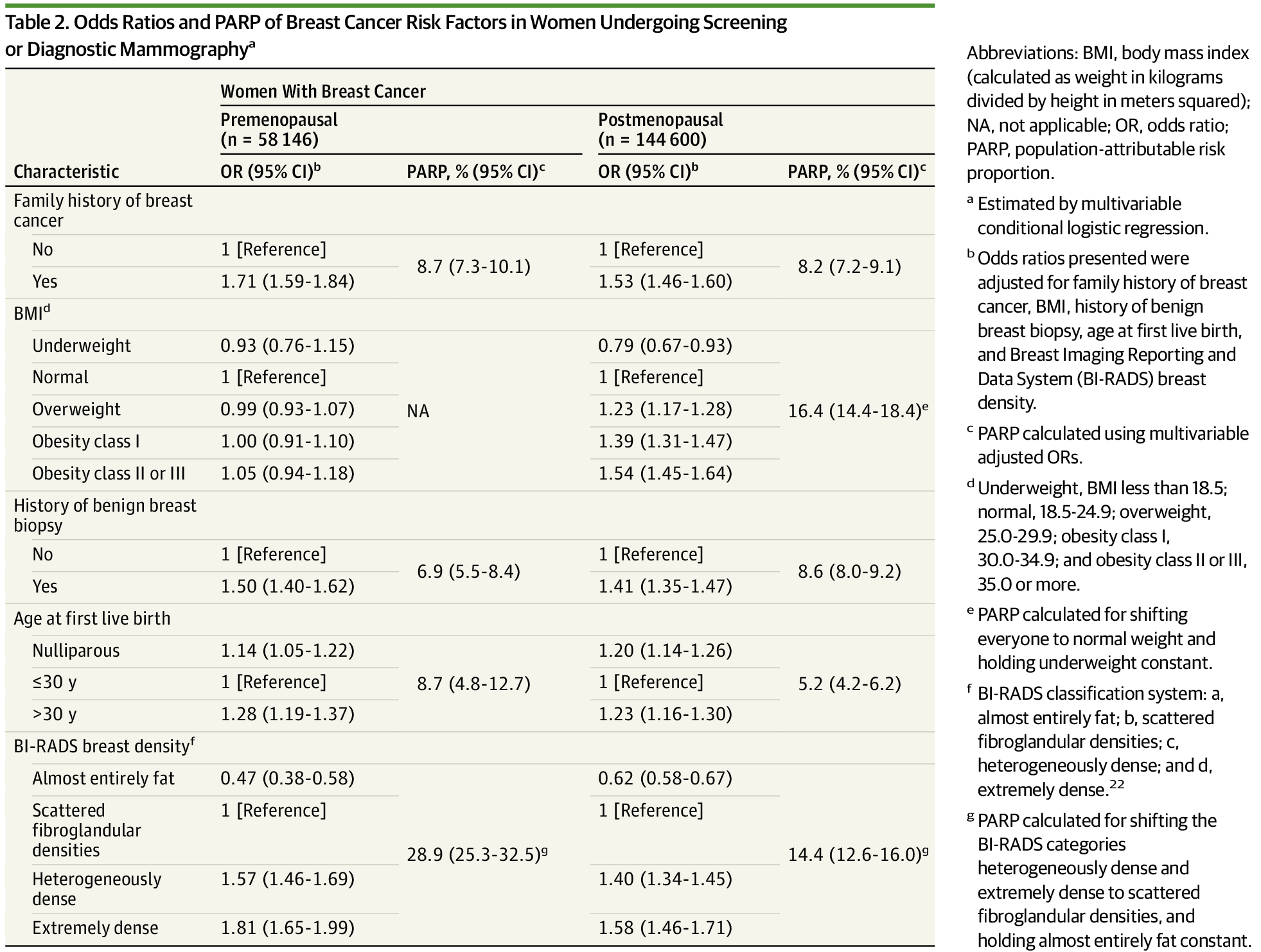 Odds Ratios and PARP of Breast Cancer Risk Factors in Women Undergoing  Screening or Diagnostic Mammographya