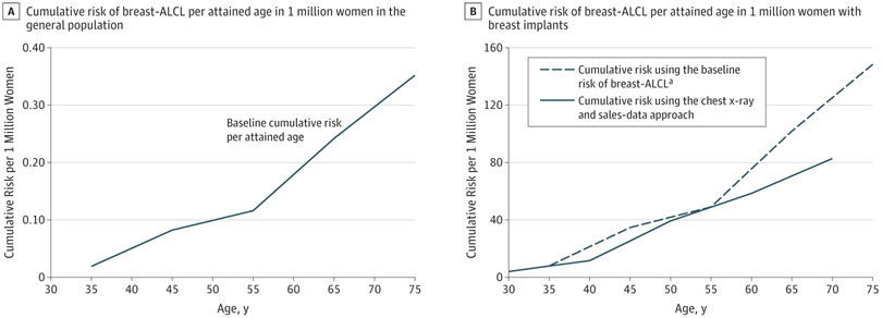 75210c296b3ed Cumulative Risk of Breast-ALCL per Attained Age in 1 Million Women in the  General