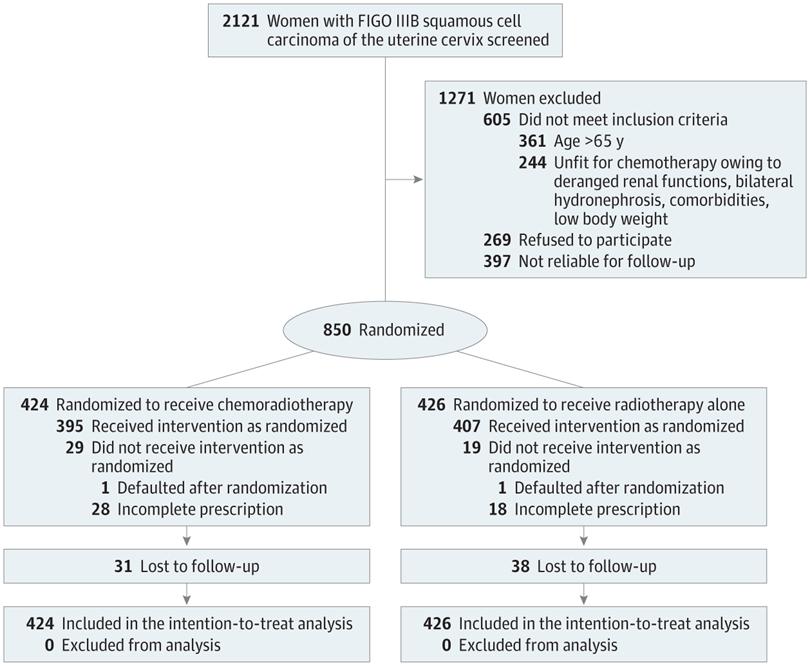 1884a98470 Cisplatin Chemoradiotherapy vs Radiotherapy in FIGO Stage IIIB ...