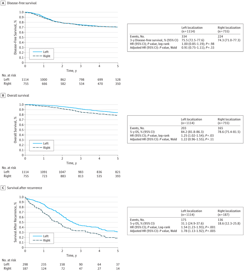 Association Of Prognostic Value Of Primary Tumor Location