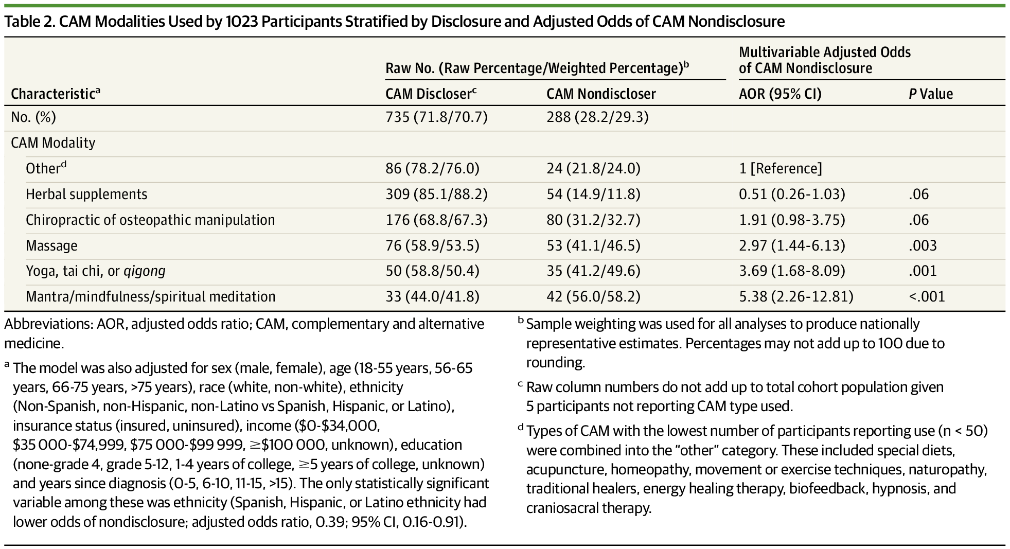 Prevalence and Nondisclosure of CAM Use in Patients With Cancer and Cancer Survivors