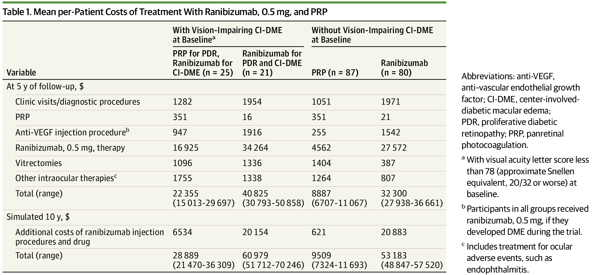 Five-Year Cost-effectiveness of Ranibizumab vs Panretinal Photocoagulation for Proliferative Diabetic Retinopathy