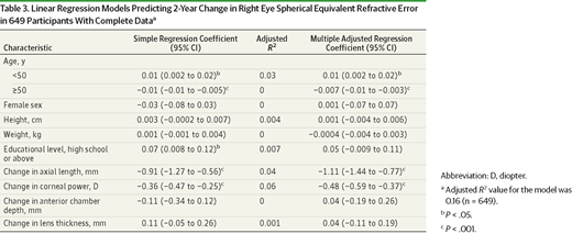 Two-Year Changes in Refractive Error and Related Biometric