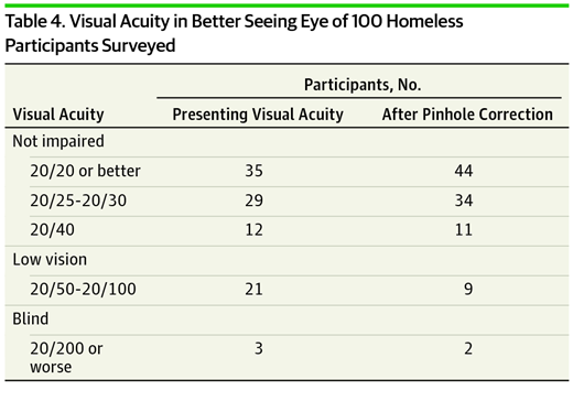 35526bc681b Visual Acuity in Better Seeing Eye of 100 Homeless Participants Surveyed