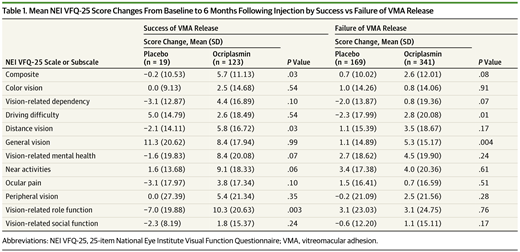 Improvement in Patient-Reported Visual Function After