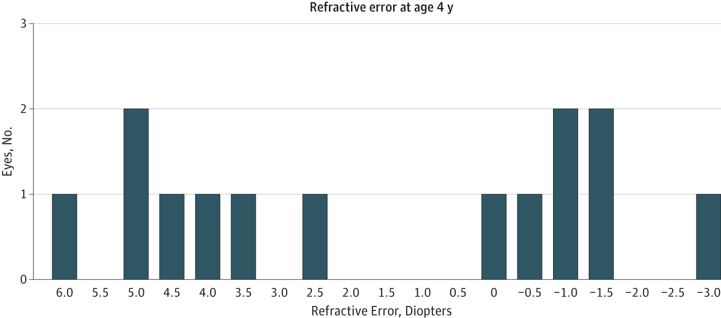 Long Term Results Of Pediatric Cataract Surgery And Primary