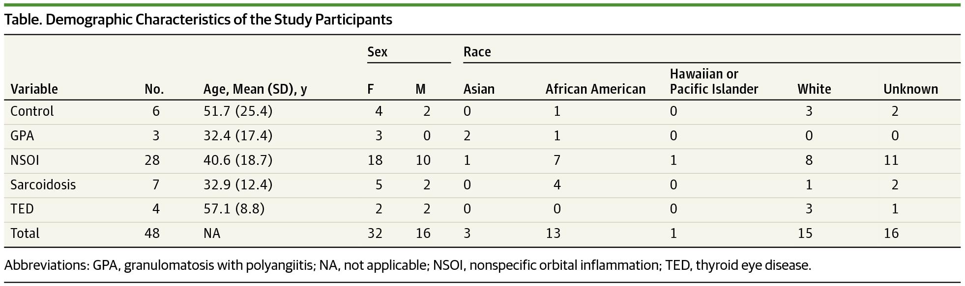 Demographic Characteristics Of The Study Participants