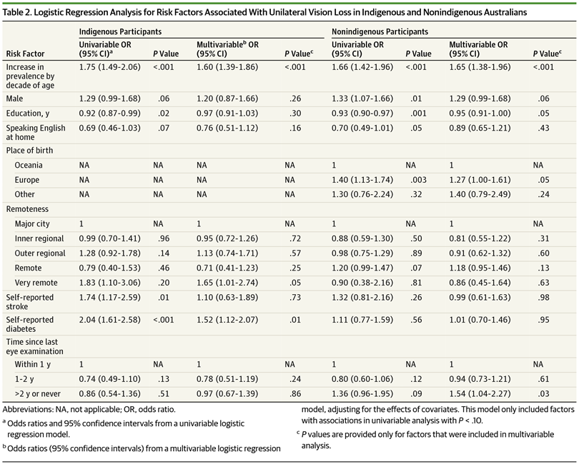d69d7d9c202 Logistic Regression Analysis for Risk Factors Associated With Unilateral  Vision Loss in Indigenous and Nonindigenous Australians