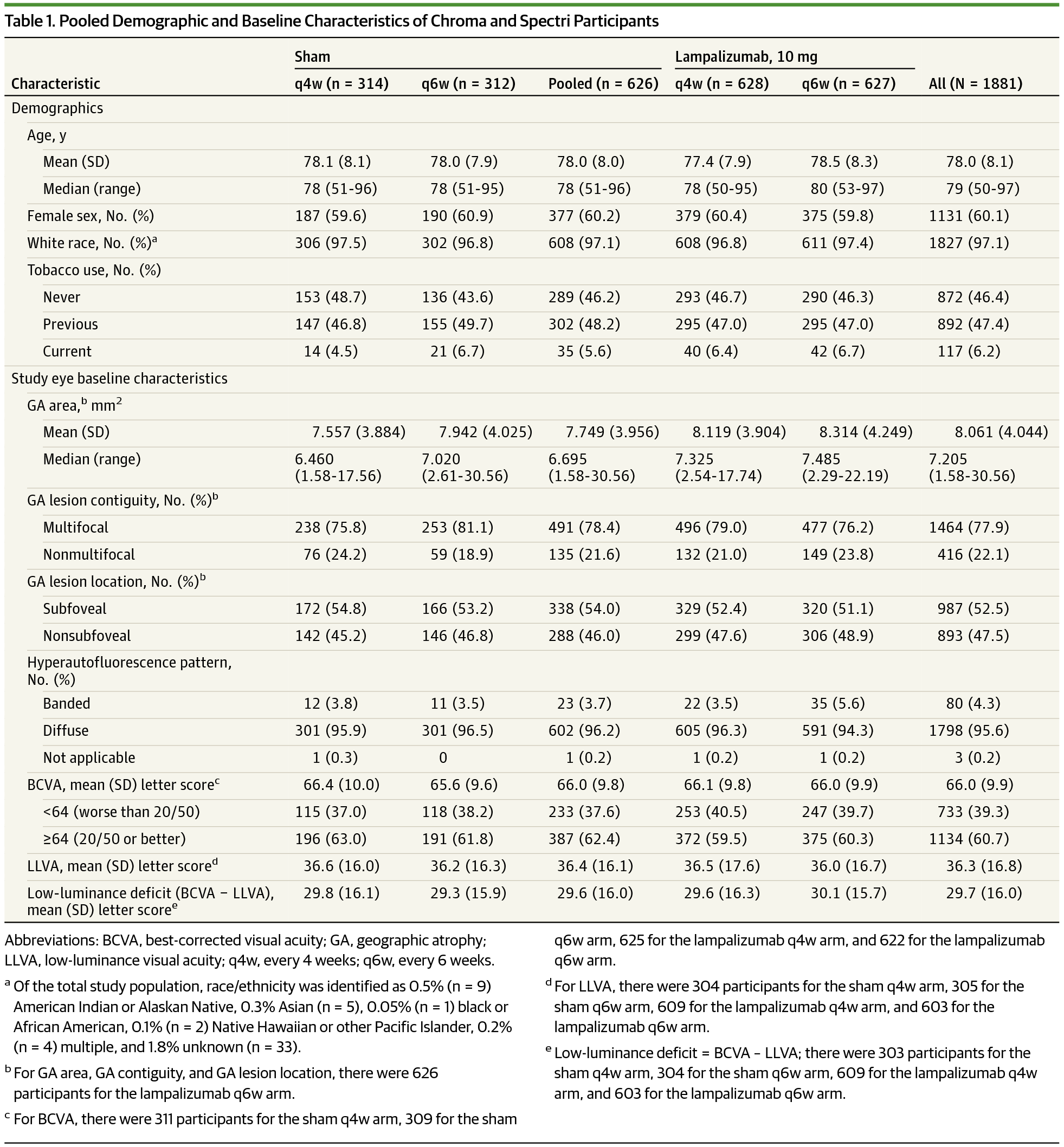 Pooled Demographic And Baseline Characteristics Of Chroma Spectri Participants