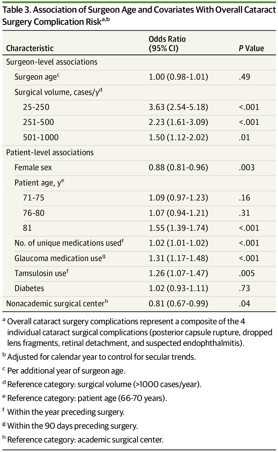 Association Of Cataract Surgical Outcomes With Late Surgeon Career