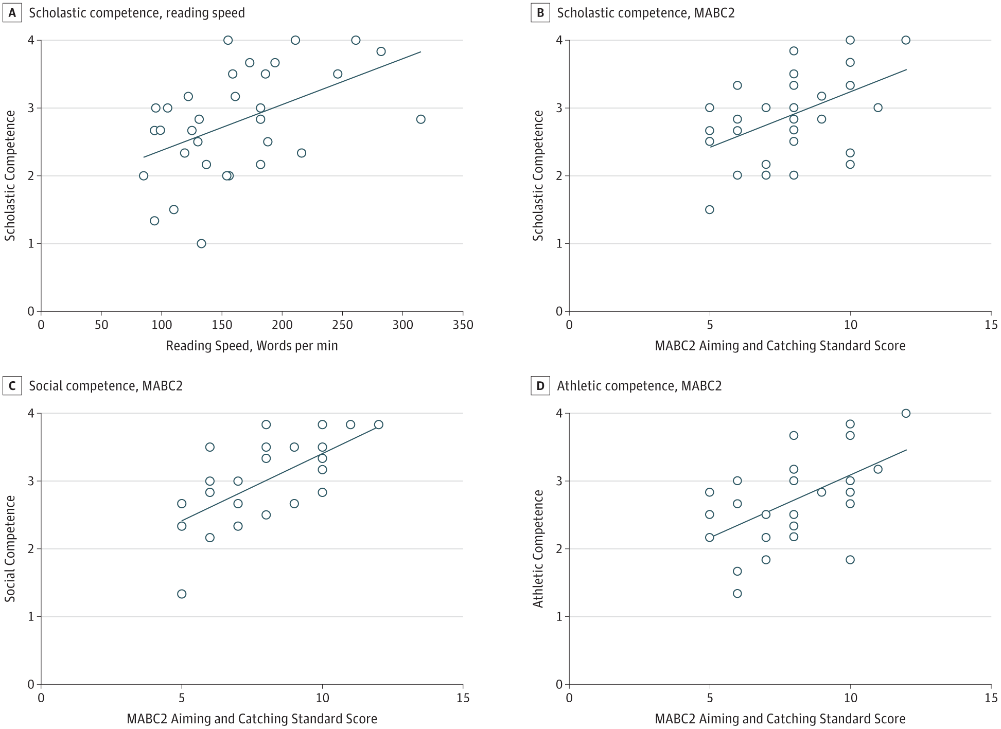 Self-perception of School-aged Children With Amblyopia and