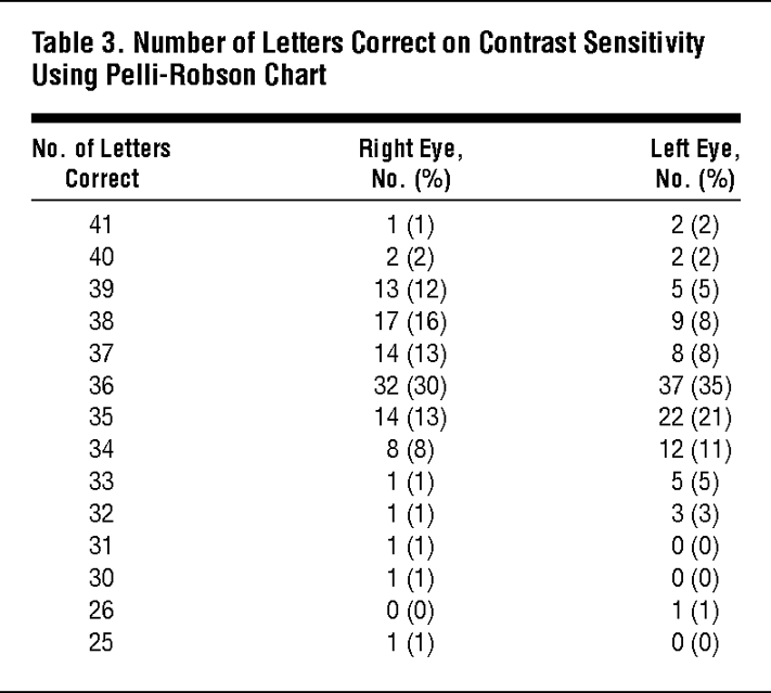 Number Of Letters Correct On Contrast Sensitivity Using Pelli Robson Chart