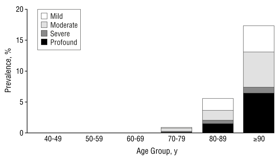 c438e0e9e7c Age-specific prevalence of visual impairment due to age-related macular  degeneration.