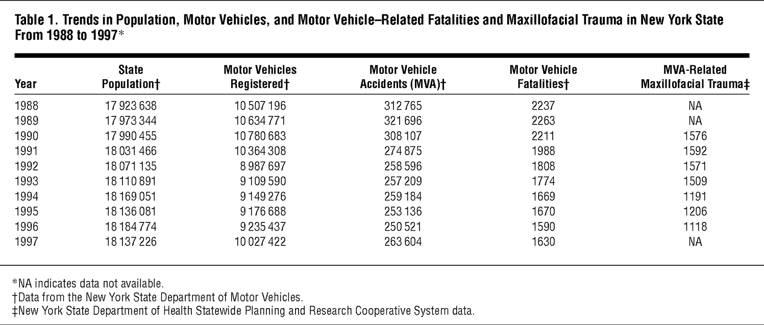 Trends in Population, Motor Vehicles, and Motor Vehicle–Related Fatalities and Maxillofacial Trauma