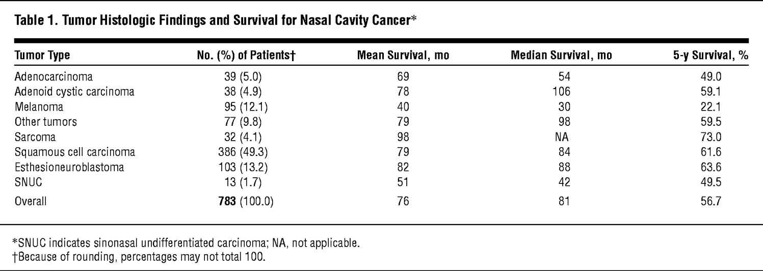 Cancer Of The Nasal Cavity Survival And Factors Influencing