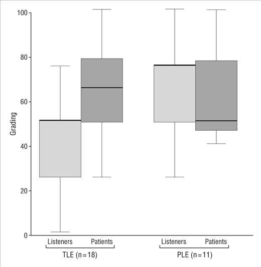 Assessment of Irregular Voices After Total and Laser Surgical Partial Laryngectomy   Laryngology