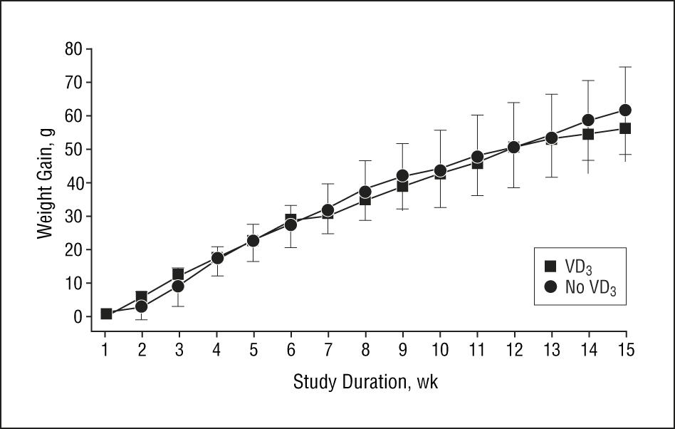 Treatment With 1-Alpha,25-Dihydroxyvitamin D3 (Vitamin D3