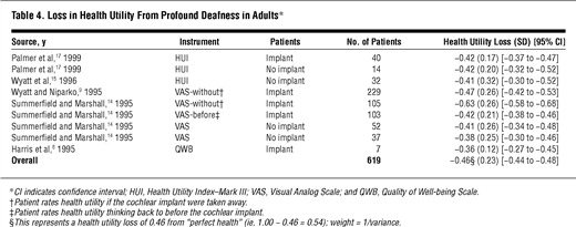 profound deafness in adults