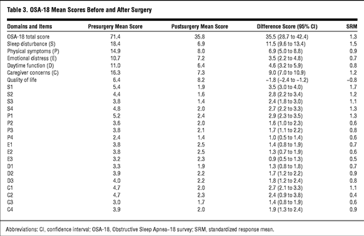 Quality of Life After Adenotonsillectomy for Obstructive