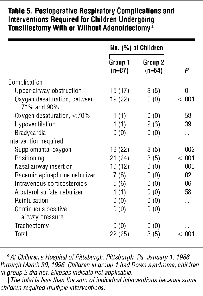 postoperative complications after tonsillectomy and adenoidectomy in