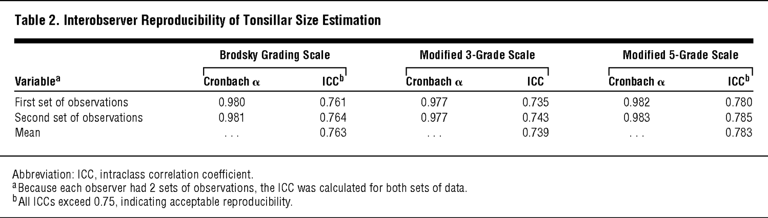 Reproducibility Of Clinical Grading Of Tonsillar Size Global