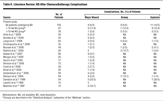 Neck Dissection After Chemoradiotherapy: Timing and