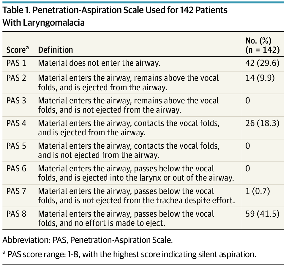 Penetration-Aspiration Scale Used for 142 Patients With Laryngomalacia