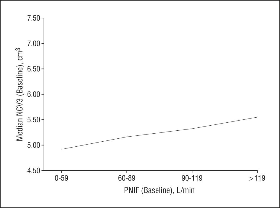 Relation Of Nasal Air Flow To Nasal Cavity Dimensions Facial