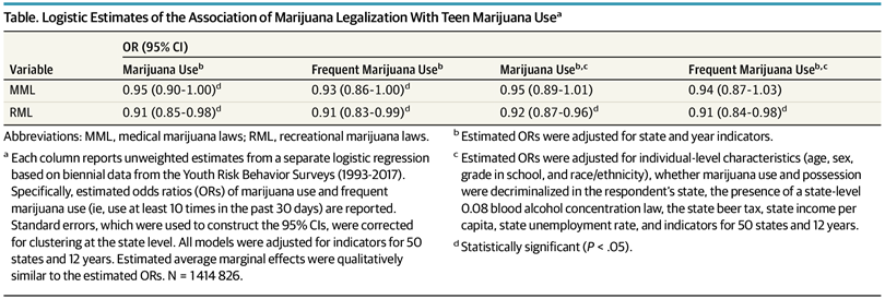 Logistical estimates of the association of the legalization of marijuana with marijuana in adolescence