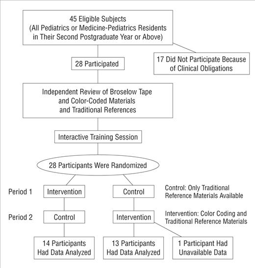 Effect Of An Intervention Standardization System On Pediatric Dosing