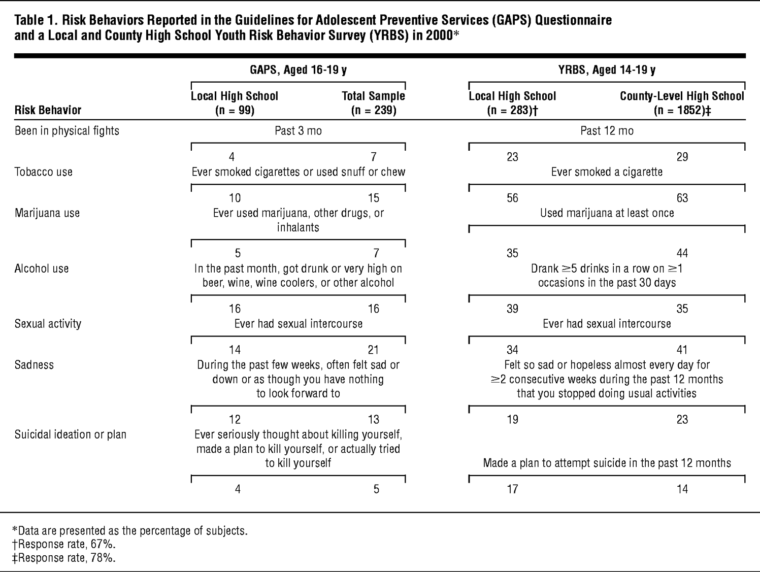 Risk Behaviors Reported in the Guidelines for Adolescent Preventive  Services (GAPS) Questionnaire and a